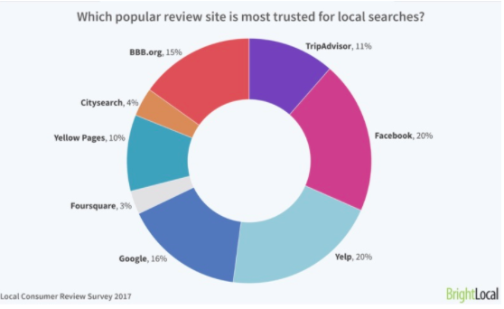 A pie chart outlined the review platforms most important for brand reputation